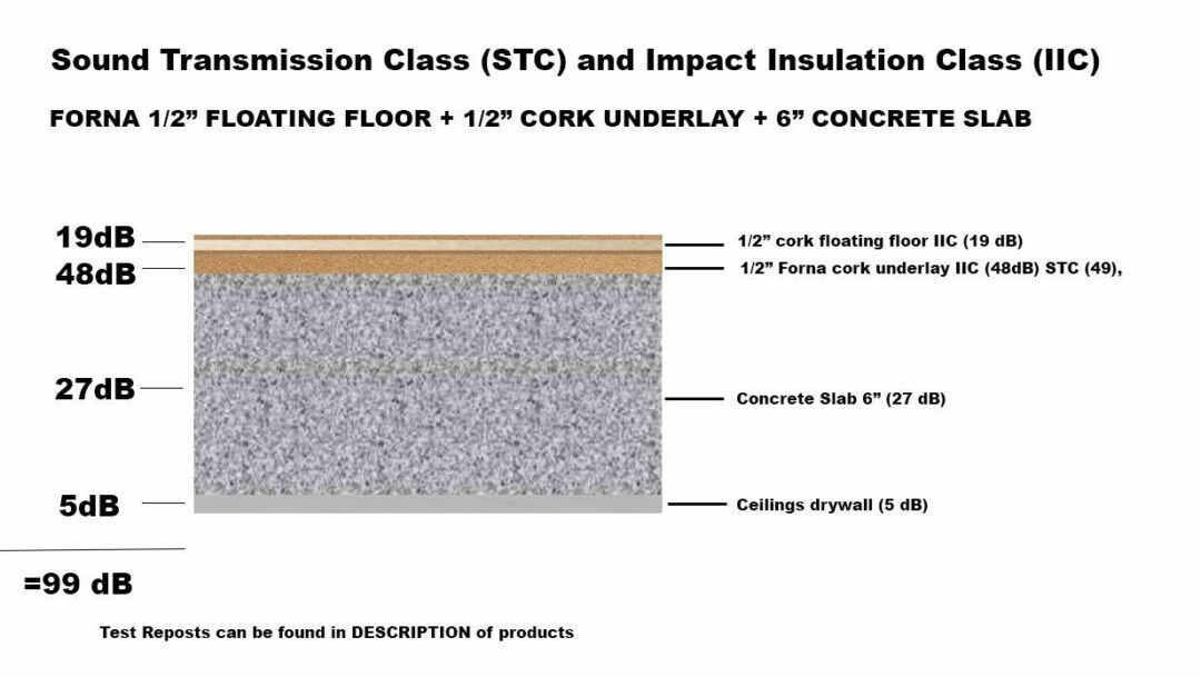 12mm floating 12mm underlay sound rate IIC STC