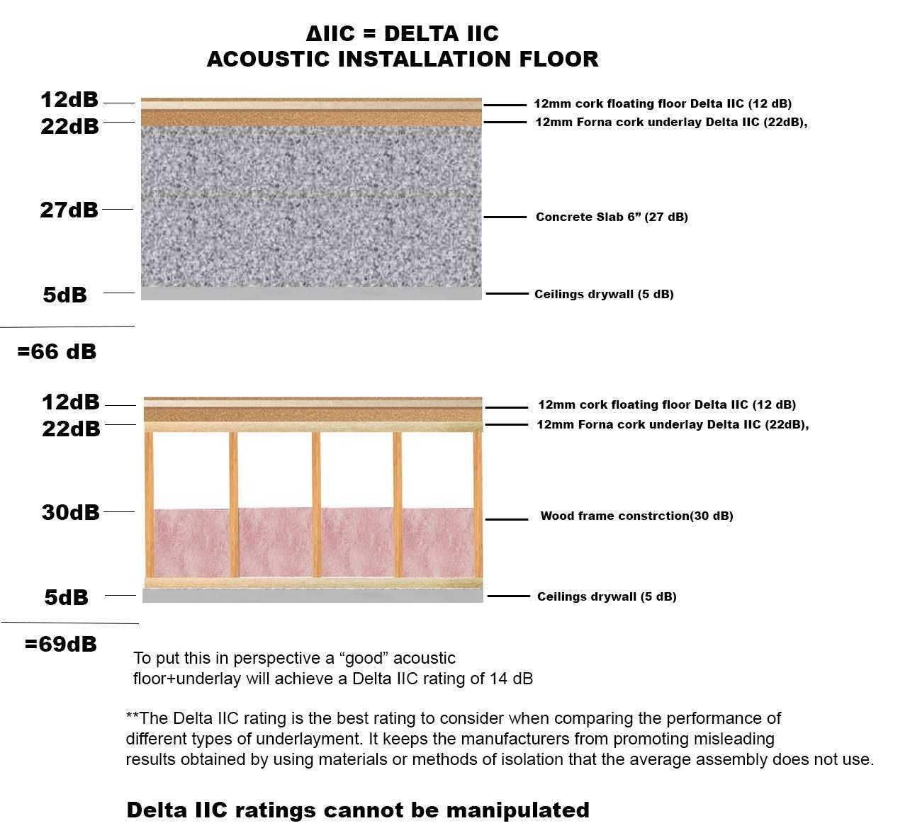Acoustic insulation installation cork flooring with cork for How to finish a wood slab