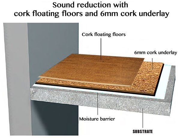 noise reduction sound control home