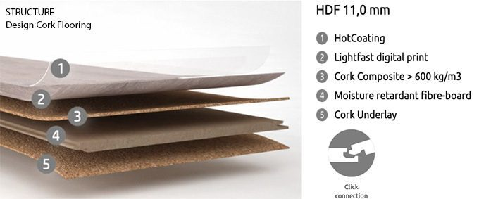 structure design cork flooring layers uniclic HDF hot coating